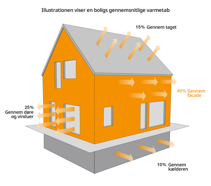 Jydsk Tagteknik facade varmetab